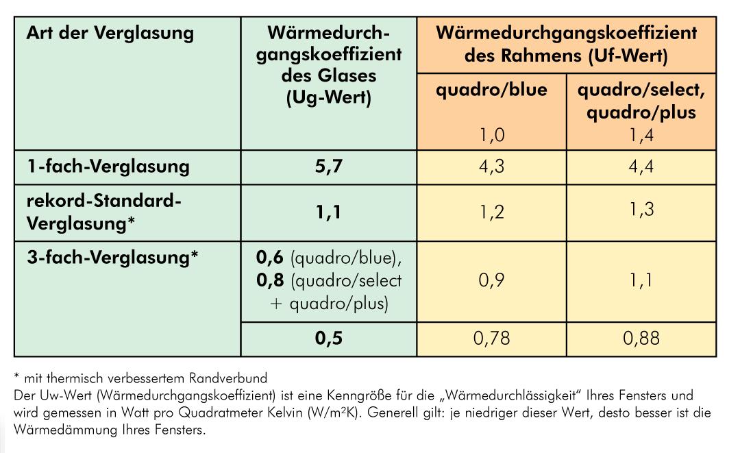 Zusammensetzung des Wärmedurchgangskoeffizienten (Uw-Wert) eines Kunststoff Fensters: